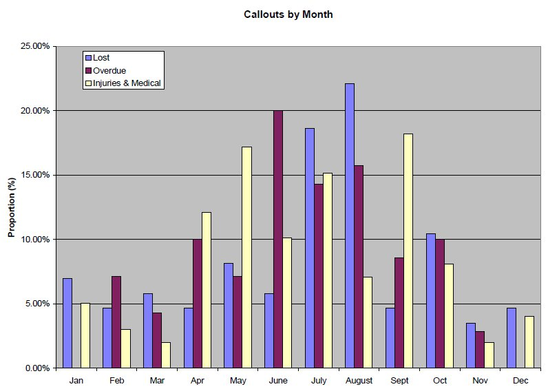 Figure 2 : Breakdown of Wasdale Callouts by Month