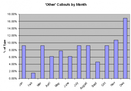 Figure 3: Other Incidents by Month