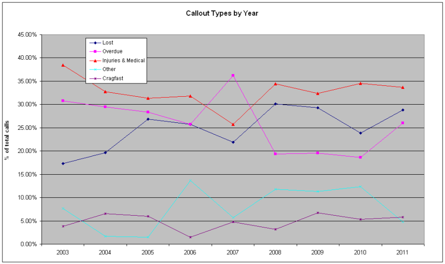 Figure 6 : Callout Types by Year