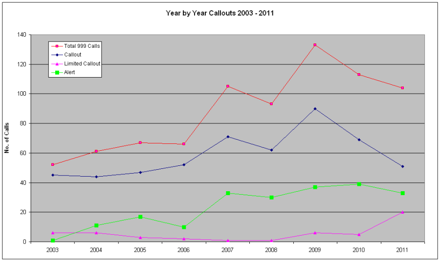 Figure 5 : Callouts Year by Year