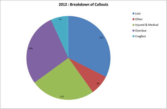 2012 Breakdown of Callouts