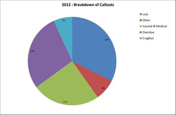2012 Breakdown of Callouts
