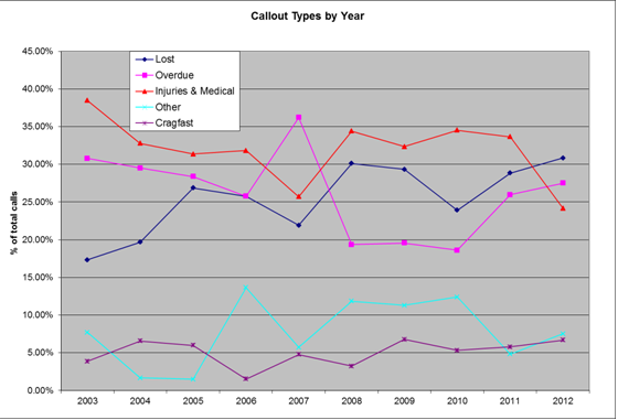 Callout Types By Year