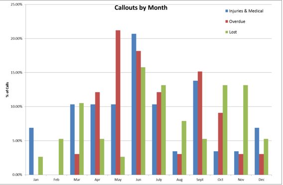 Callouts by Month
