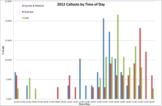 Callouts by Time of Day