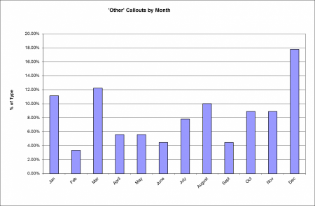 Other Incidents by Month