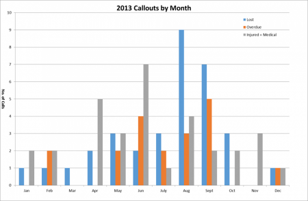 Incidents by Month 2013