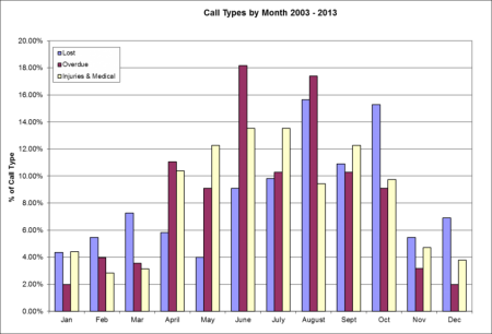 Incidents by Month 2003 - 2013