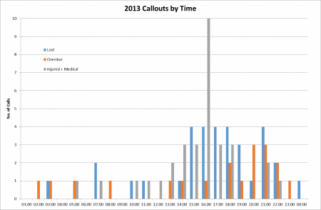 2013 incidents by time of da
