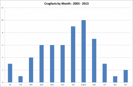 Cragfasts by Month