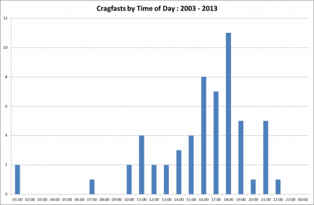 Cragfasts by time of day